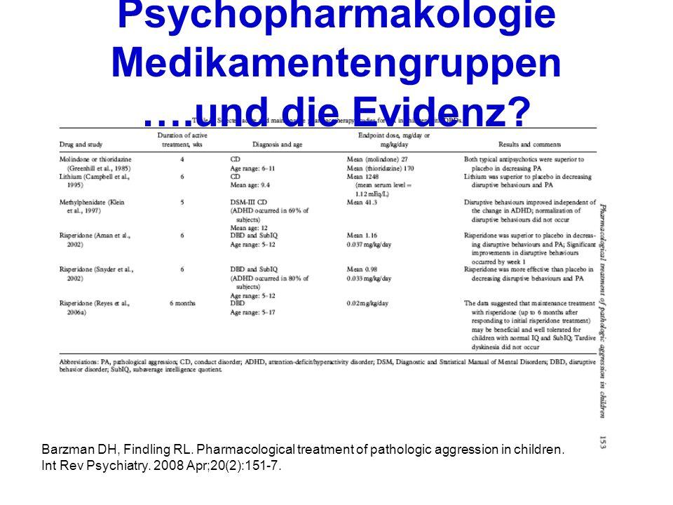 Barzman DH, Findling RL. Pharmacological treatment of pathologic aggression in children. Int Rev Psychiatry. 2008 Apr;20(2):151-7.