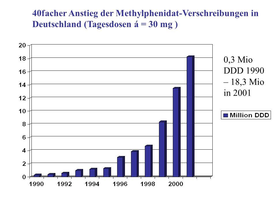 40facher Anstieg der Methylphenidat-Verschreibungen in Deutschland (Tagesdosen á = 30 mg ) 0,3 Mio DDD 1990 – 18,3 Mio in 2001