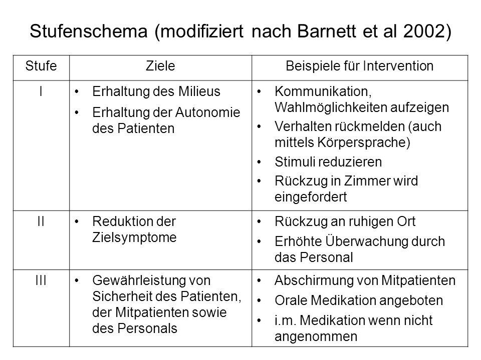 Stufenschema (modifiziert nach Barnett et al 2002) StufeZieleBeispiele für Intervention IErhaltung des Milieus Erhaltung der Autonomie des Patienten K