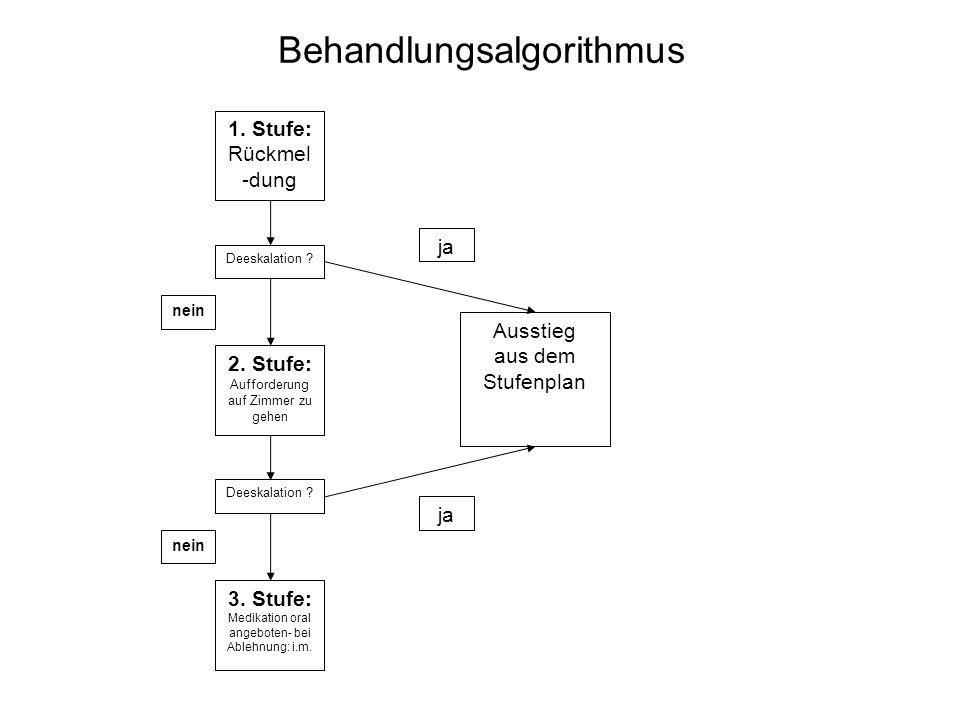 Behandlungsalgorithmus 1. Stufe: Rückmel -dung 2. Stufe: Aufforderung auf Zimmer zu gehen Ausstieg aus dem Stufenplan Deeskalation ? 3. Stufe: Medikat