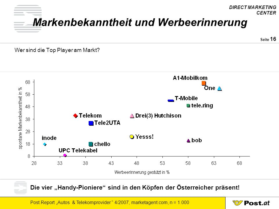 DIRECT MARKETING CENTER Post.Report Autos & Telekomprovider 4/2007, marketagent.com, n = 1.000 Seite 16 Markenbekanntheit und Werbeerinnerung Wer sind die Top Player am Markt.
