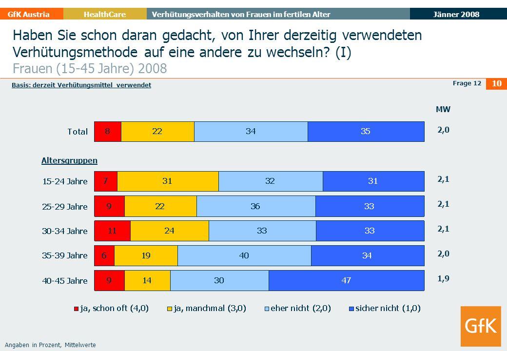 Jänner 2008 GfK AustriaHealthCare Verhütungsverhalten von Frauen im fertilen Alter 10 Frage 12 Angaben in Prozent, Mittelwerte Haben Sie schon daran g