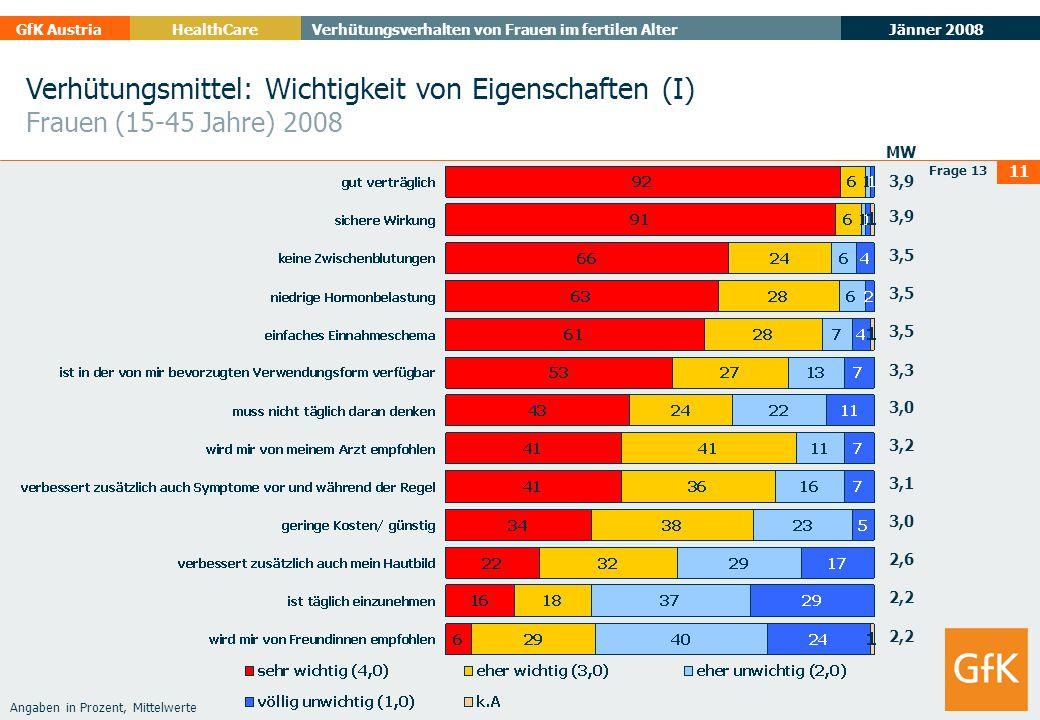 Jänner 2008 GfK AustriaHealthCare Verhütungsverhalten von Frauen im fertilen Alter 11 Verhütungsmittel: Wichtigkeit von Eigenschaften (I) Frauen (15-4