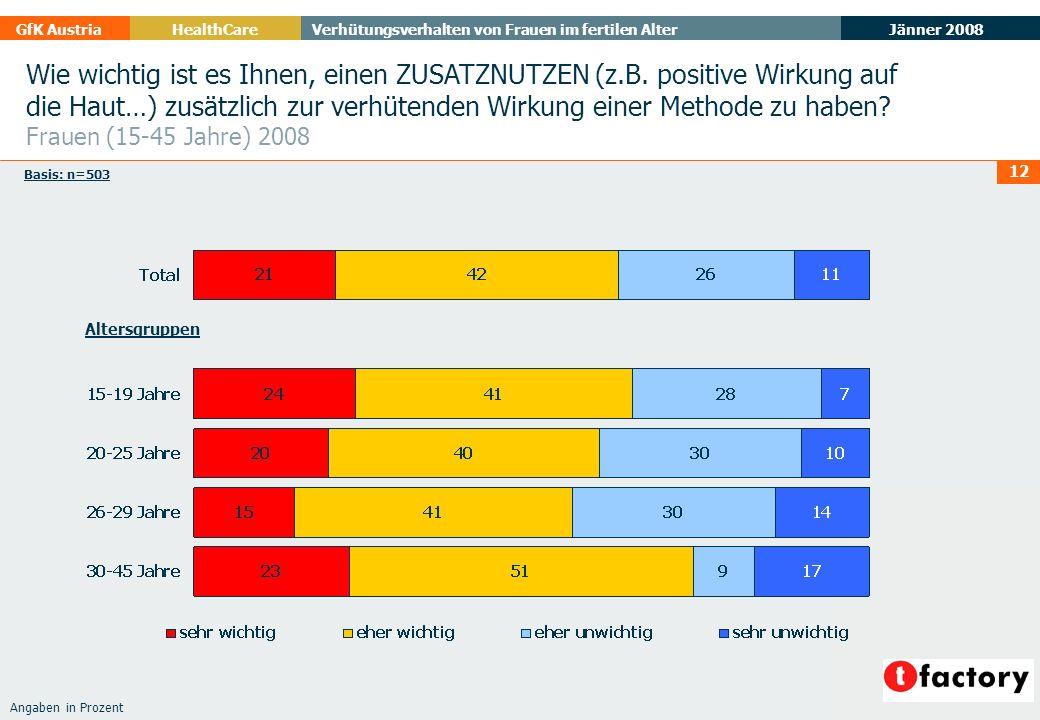 Jänner 2008 GfK AustriaHealthCare Verhütungsverhalten von Frauen im fertilen Alter 12 Angaben in Prozent Wie wichtig ist es Ihnen, einen ZUSATZNUTZEN