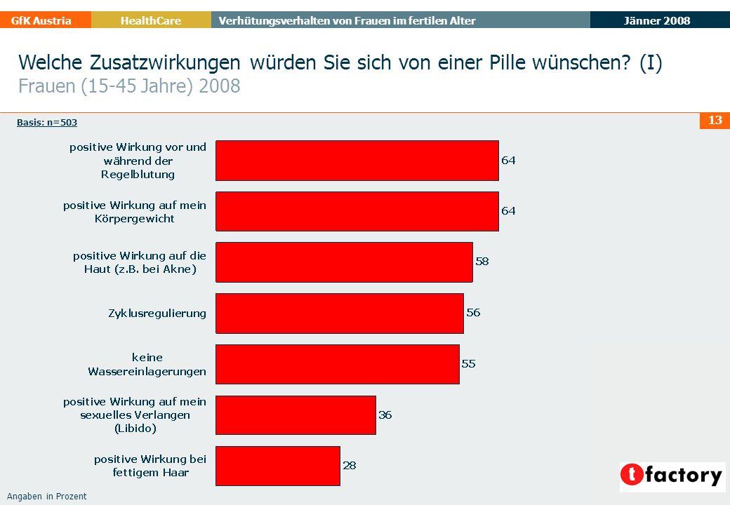 Jänner 2008 GfK AustriaHealthCare Verhütungsverhalten von Frauen im fertilen Alter 13 Welche Zusatzwirkungen würden Sie sich von einer Pille wünschen?