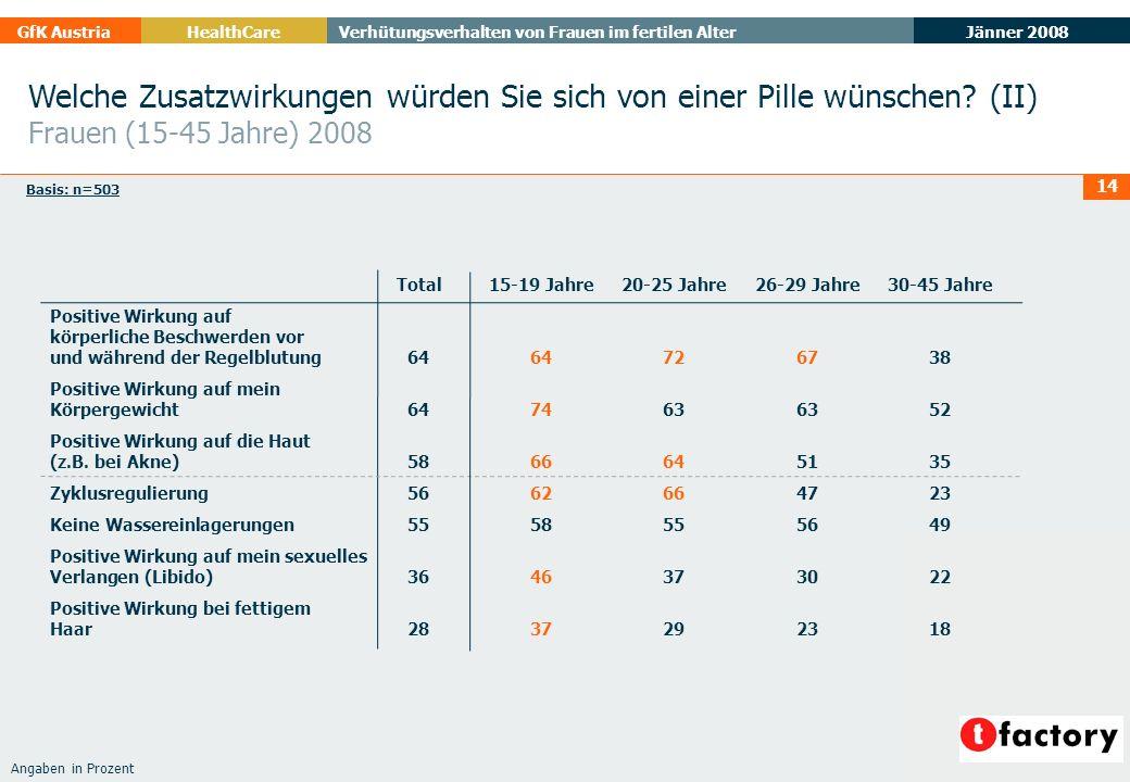 Jänner 2008 GfK AustriaHealthCare Verhütungsverhalten von Frauen im fertilen Alter 14 Welche Zusatzwirkungen würden Sie sich von einer Pille wünschen?