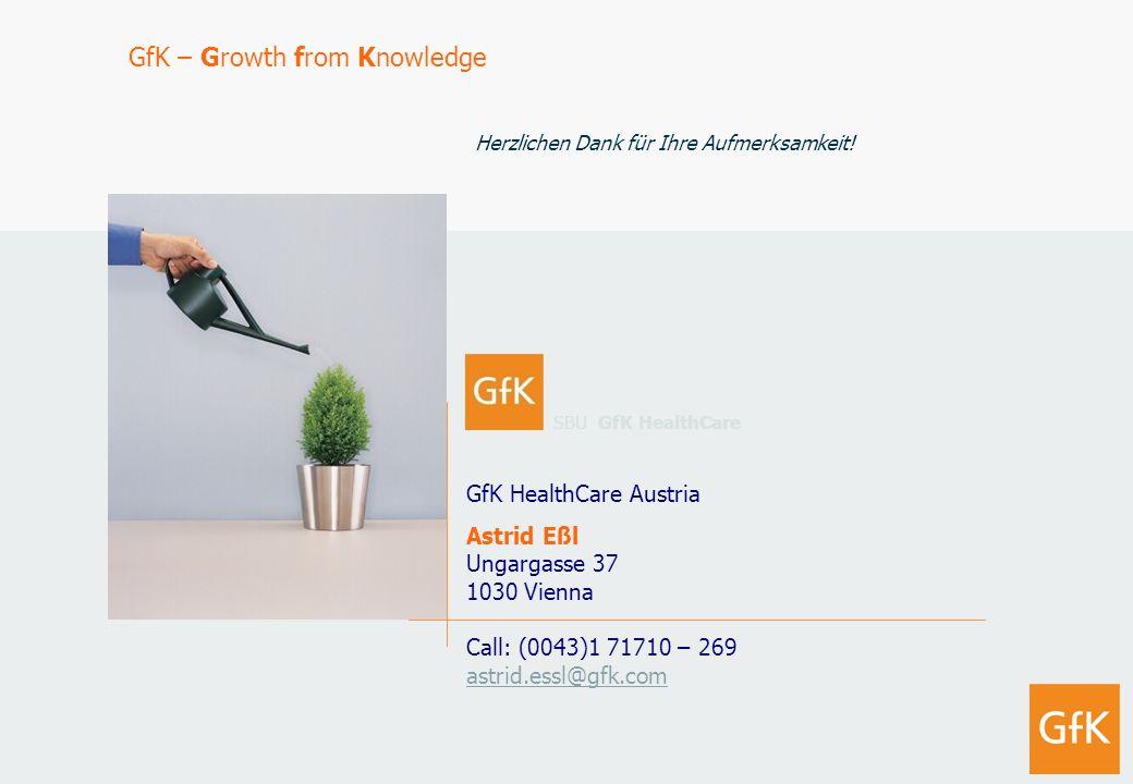 Jänner 2008 GfK AustriaHealthCare Verhütungsverhalten von Frauen im fertilen Alter 15 GfK HealthCare Austria Astrid Eßl Ungargasse 37 1030 Vienna Call
