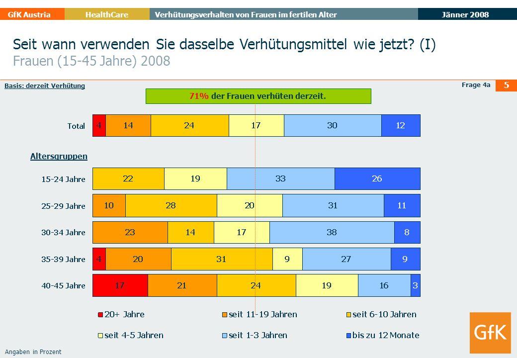 Jänner 2008 GfK AustriaHealthCare Verhütungsverhalten von Frauen im fertilen Alter 5 Seit wann verwenden Sie dasselbe Verhütungsmittel wie jetzt? (I)