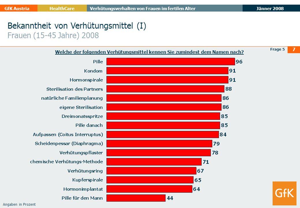 Jänner 2008 GfK AustriaHealthCare Verhütungsverhalten von Frauen im fertilen Alter 7 Bekanntheit von Verhütungsmittel (I) Frauen (15-45 Jahre) 2008 Fr