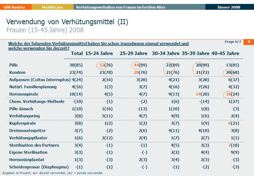 Jänner 2008 GfK AustriaHealthCare Verhütungsverhalten von Frauen im fertilen Alter 9 Verwendung von Verhütungsmittel (II) Frauen (15-45 Jahre) 2008 Fr