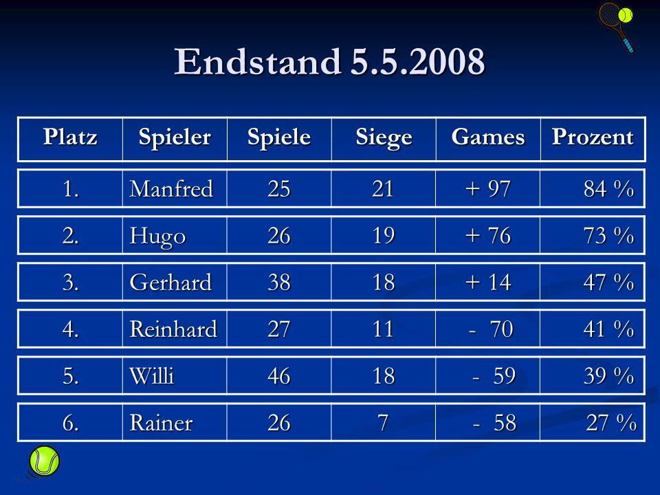 Endstand 5.5.2008 PlatzSpielerSpieleSiegeGamesProzent 1.Manfred2521 + 97 84 % 84 % 2.Hugo2619 + 76 73 % 73 % 3.Gerhard3818 + 14 47 % 47 % 4.Reinhard27