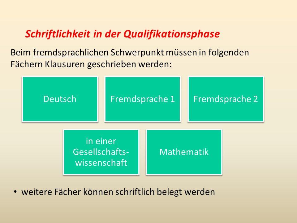 Schriftlichkeit in der Qualifikationsphase Beim fremdsprachlichen Schwerpunkt müssen in folgenden Fächern Klausuren geschrieben werden: DeutschFremdsprache 1 Fremdsprache 2 in einer Gesellschafts- wissenschaft Mathematik weitere Fächer können schriftlich belegt werden