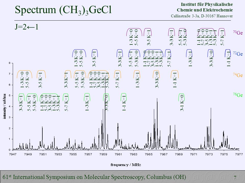 Spectrum (CH 3 ) 3 GeCl 61 st International Symposium on Molecular Spectroscopy, Columbus (OH) 70 Ge 1-3 K=0 5-5 K=0 3-5 K=1 3-3 K=1 5-5 K=1 5-3 K=0 1-1 K=0 5-7 K=0 3-5 K=0 1-3 K=1 5-3 K=1 5-7 K=1 72 Ge 1-3 K=0 5-5 K=0 3-5 K=1 3-3 K=1 5-5 K=1 5-3 K=0 1-1 K=0 5-7 K=0 3-5 K=0 1-3 K=1 5-3 K=1 5-7 K=1 1-3 K=1 3-3 K=0 1-1 K=1 74 Ge 1-3 K=0 5-5 K=0 3-5 K=1 3-3 K=1 5-5 K=1 5-3 K=0 1-1 K=0 5-7 K=0 3-5 K=0 1-3 K=1 5-3 K=1 5-7 K=1 1-3 K=1 3-3 K=0 1-1 K=1 76 Ge 3-3 K=1 5-5 K=1 5-3 K=0 1-1 K=0 5-7 K=0 3-5 K=0 1-3 K=1 5-3 K=1 5-7 K=1 1-3 K=1 3-3 K=0 1-1 K=1 3-1 K=0 7 J=21 Institut für Physikalische Chemie und Elektrochemie Callinstraße 3-3a, D-30167 Hannover