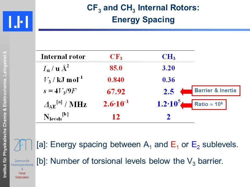 Institut für Physikalische Chemie & Elektrochemie, Lehrgebiet A.ppt Zentrum für Festkörperchemie & Neue Materialien CF 3 and CH 3 Internal Rotors: Ene