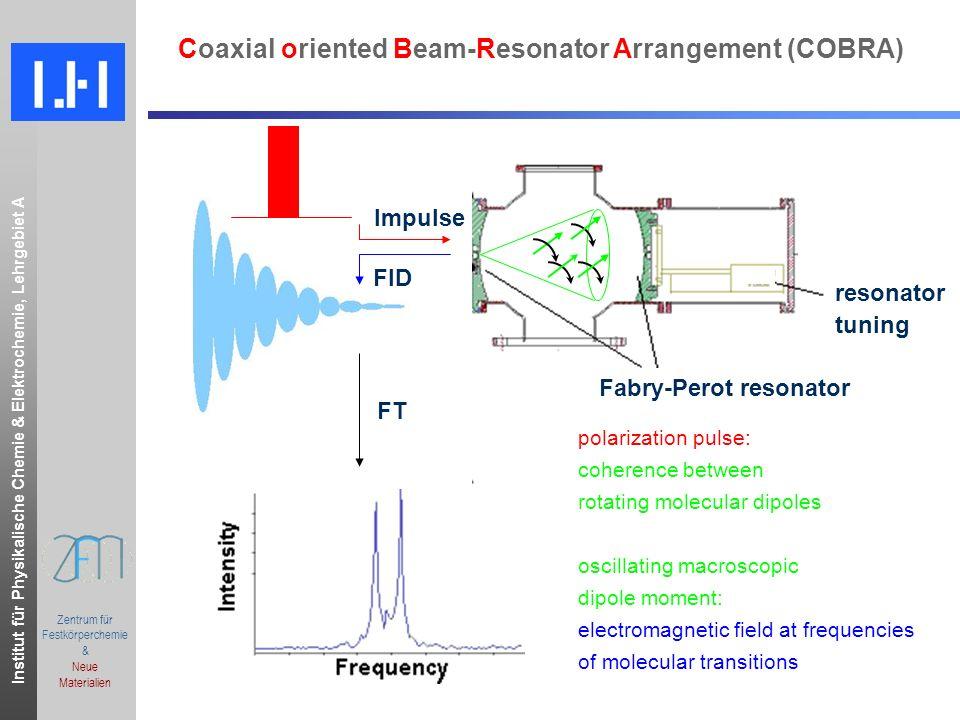 Institut für Physikalische Chemie & Elektrochemie, Lehrgebiet A.ppt Zentrum für Festkörperchemie & Neue Materialien Coaxial oriented Beam-Resonator Ar