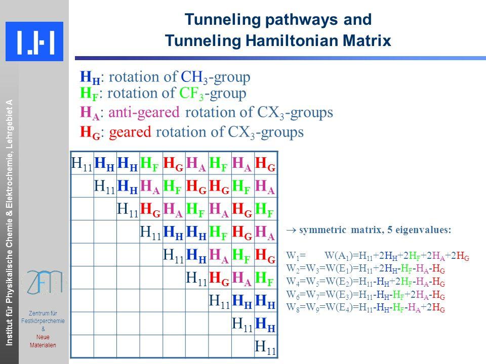 Institut für Physikalische Chemie & Elektrochemie, Lehrgebiet A.ppt Zentrum für Festkörperchemie & Neue Materialien Energy level splitting diagram for K = 0 H H >> H F > H A -H G Γ(G 18 ) J 0J -CH 3 -CF 3 E EE EA AE A AA E4E4 E2E2 E1E1 A1A1 Δ AE Δ AE E3E3 2H H 2H F 2H A 2H G