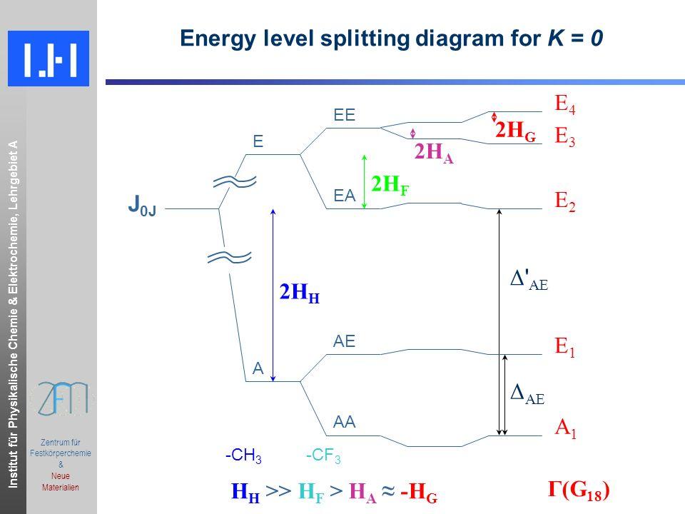 Institut für Physikalische Chemie & Elektrochemie, Lehrgebiet A.ppt Zentrum für Festkörperchemie & Neue Materialien Internal Rotation Fine Structure J,K a,K c J,K a,K c = 3 1,32 1,2 CH 3 top & CF 3 top Only one splitting observed Effective moment of inertia I α = 86.0(3) uÅ 2 for A 1 -E 1 splitting of CH 3 F-CHF 3 only slightly smaller than I α = 89.23(2) uÅ 2 for isolated CHF 3 E1E1 A1A1 E1E1 A1A1
