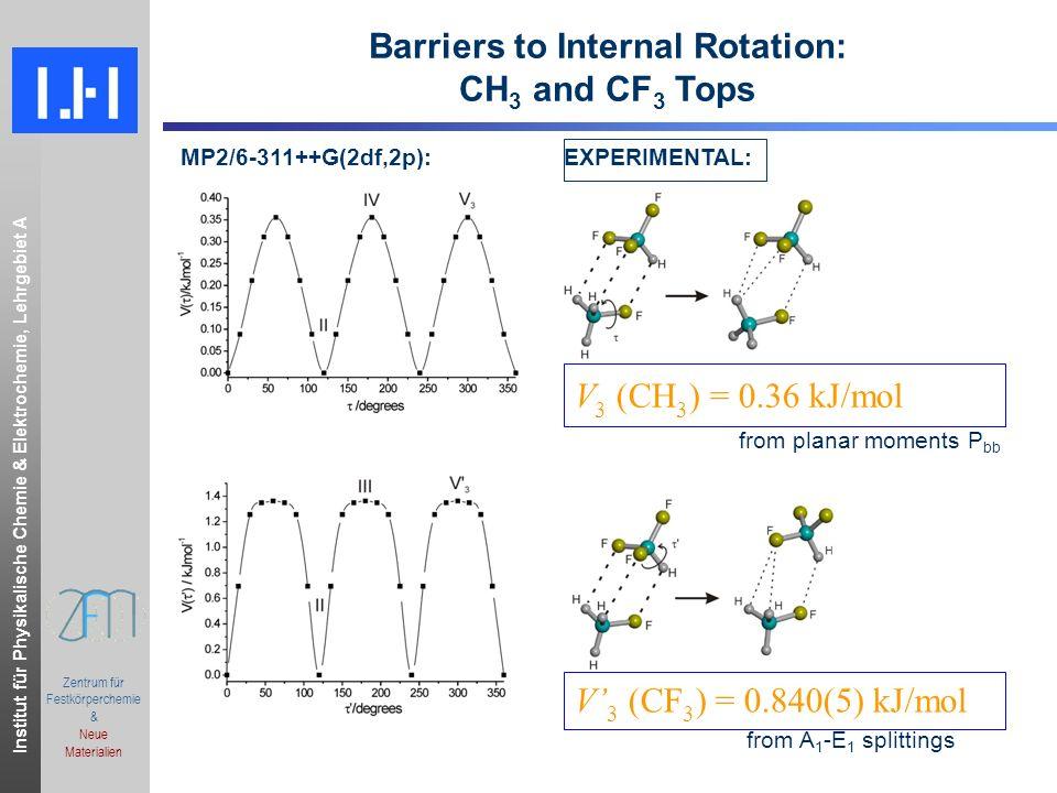 Institut für Physikalische Chemie & Elektrochemie, Lehrgebiet A.ppt Zentrum für Festkörperchemie & Neue Materialien Barriers to Internal Rotation: CH 3 and CF 3 Tops V 3 (CH 3 ) = 0.36 kJ/mol V 3 (CF 3 ) = 0.840(5) kJ/mol MP2/6-311++G(2df,2p): EXPERIMENTAL: from planar moments P bb from A 1 -E 1 splittings