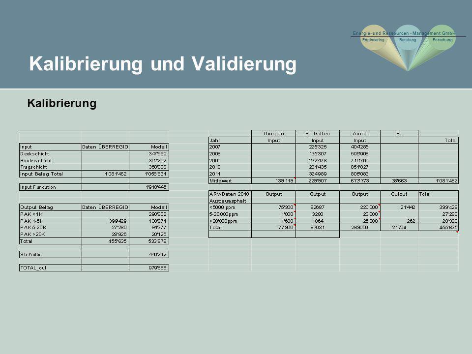 Kalibrierung und Validierung Kalibrierung