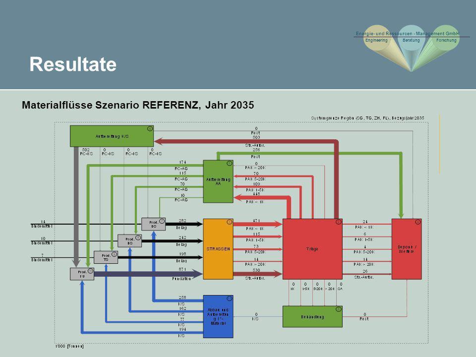 Resultate Materialflüsse Szenario REFERENZ, Jahr 2035