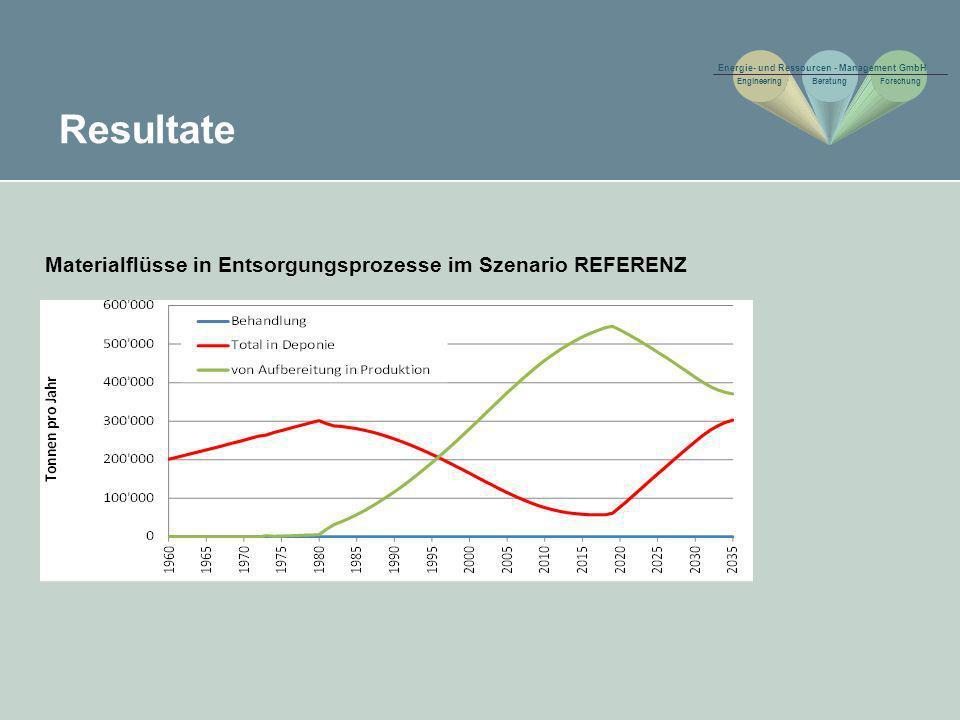 Resultate Materialflüsse in Entsorgungsprozesse im Szenario REFERENZ