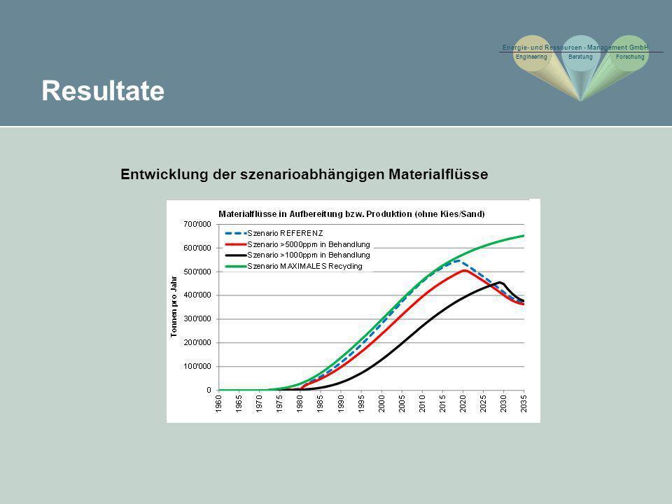 Resultate Entwicklung der szenarioabhängigen Materialflüsse