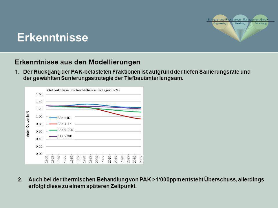 Erkenntnisse Erkenntnisse aus den Modellierungen 1. Der Rückgang der PAK-belasteten Fraktionen ist aufgrund der tiefen Sanierungsrate und der gewählte