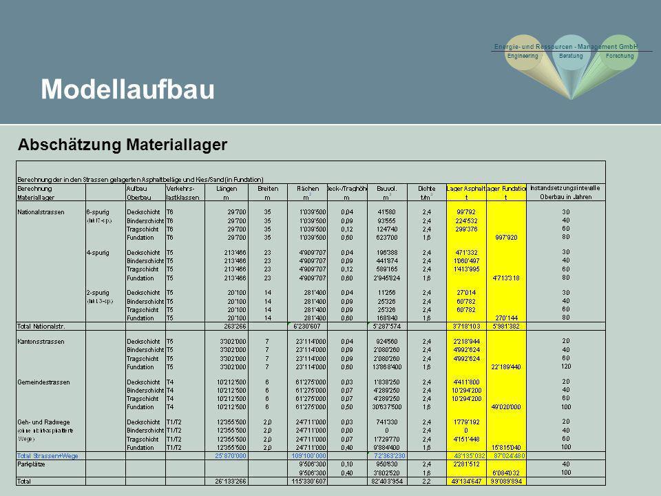 Resultate Entwicklung der szenarioabhängigen Entsorgungskosten