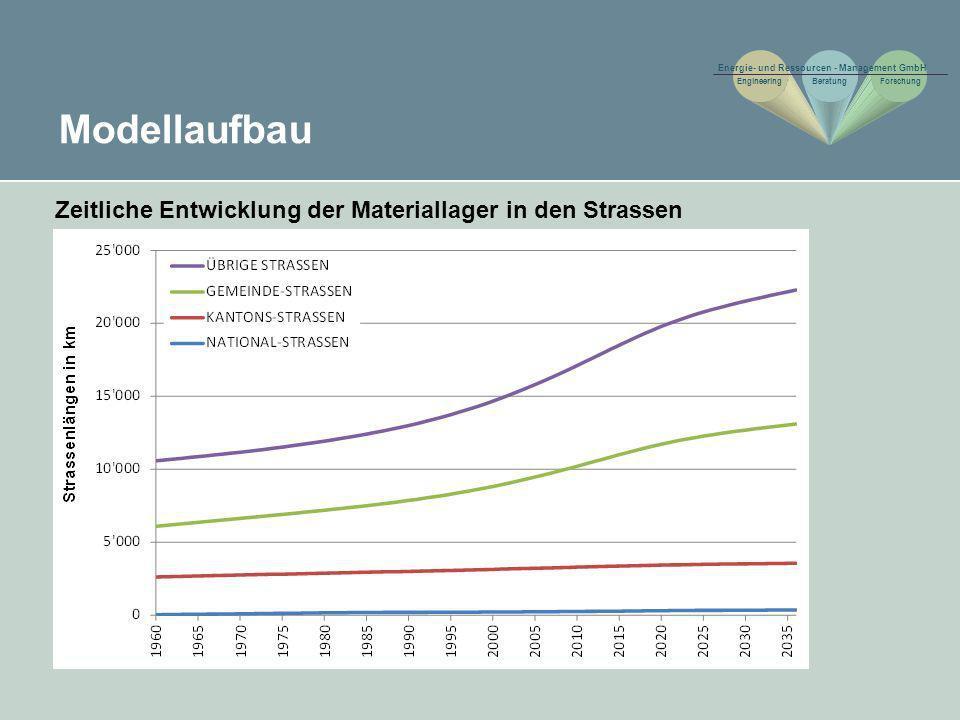 Erkenntnisse Modellspezifische Aspekte Jeder der am Projekt beteiligten Kantone sowie das Fürstentum Liechtenstein verfügt über ein Modell, welches auf kantons- bzw.