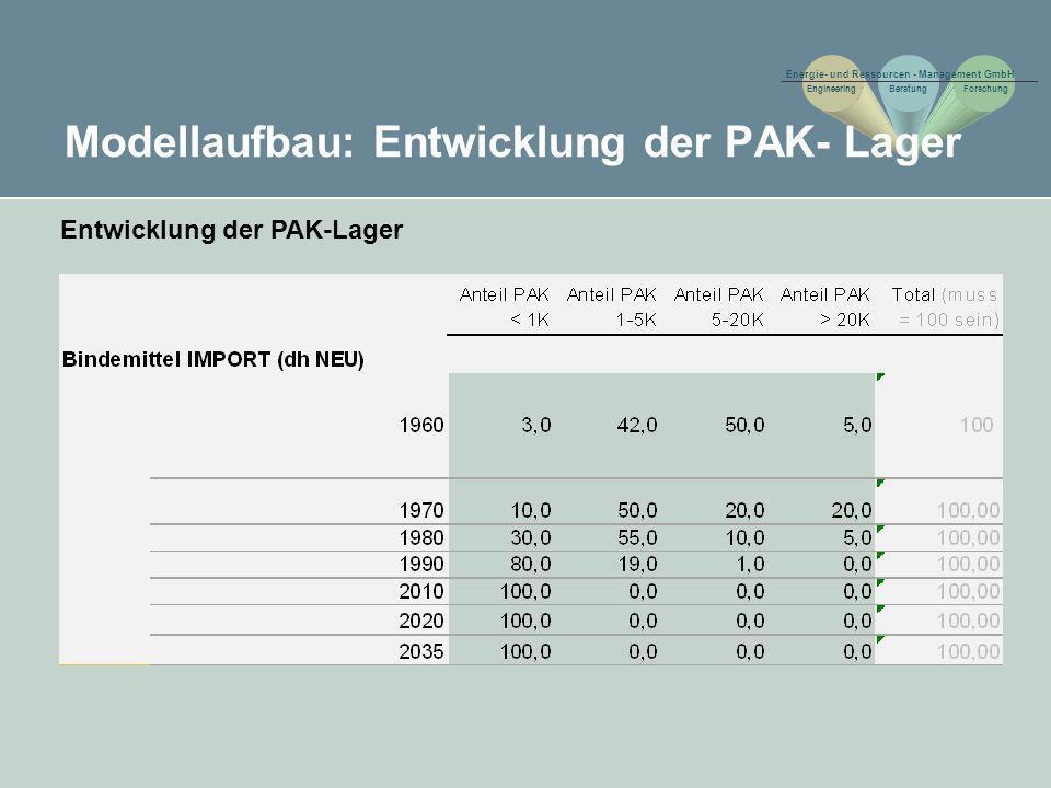 Modellaufbau: Entwicklung der PAK- Lager Entwicklung der PAK-Lager