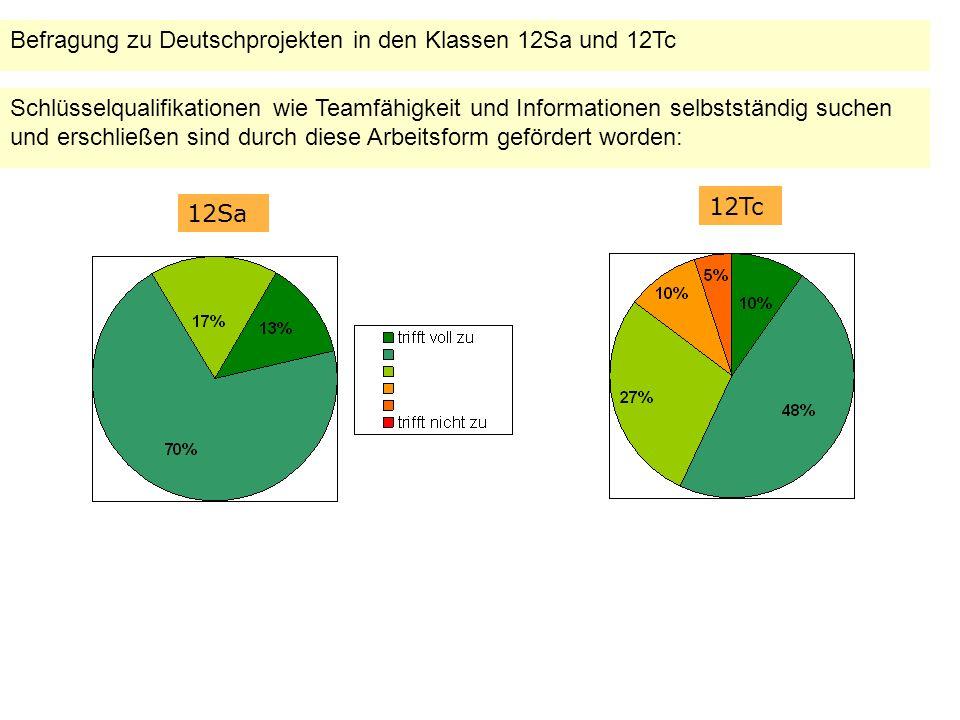 Befragung zu Deutschprojekten in den Klassen 12Sa und 12Tc Schlüsselqualifikationen wie Teamfähigkeit und Informationen selbstständig suchen und erschließen sind durch diese Arbeitsform gefördert worden: 12Sa 12Tc