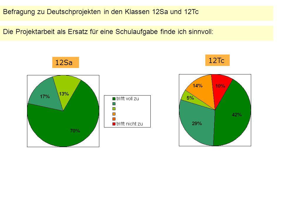 Befragung zu Deutschprojekten in den Klassen 12Sa und 12Tc Die Projektarbeit als Ersatz für eine Schulaufgabe finde ich sinnvoll: 12Sa 12Tc