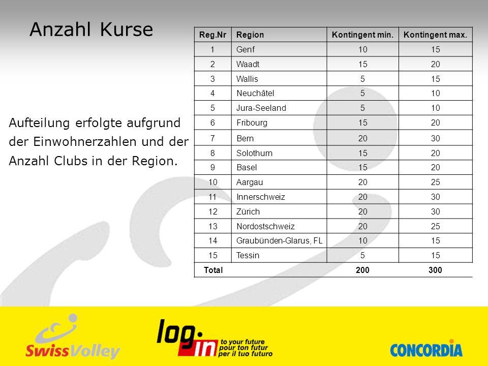Anzahl Kurse Aufteilung erfolgte aufgrund der Einwohnerzahlen und der Anzahl Clubs in der Region. Reg.NrRegionKontingent min.Kontingent max. 1Genf1015