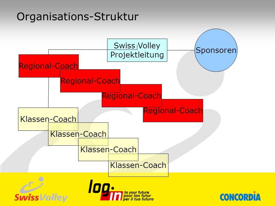 Projektbetreuung Swiss Volley Evelyne Müller Logistik (Verteilung der Broschüren, DVD und Bekleidung) Organisation der Coach-Schulung Controlling der Einhaltung der Kontingente Abrechnung machen Halbjahresbericht (mündlich) und Jahresbericht (schriftlich) für Sponsoren