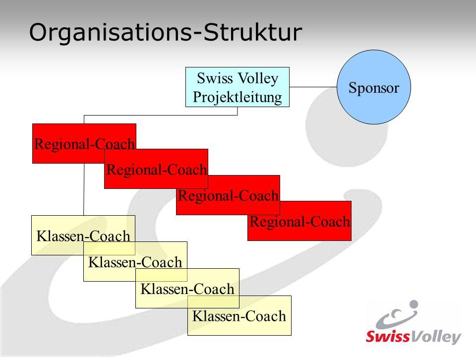 Organisations-Struktur Swiss Volley Projektleitung Klassen-Coach Regional-Coach Sponsor