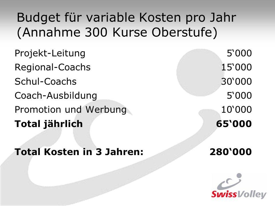 Budget für variable Kosten pro Jahr (Annahme 300 Kurse Oberstufe) Projekt-Leitung5000 Regional-Coachs15000 Schul-Coachs30000 Coach-Ausbildung5000 Prom
