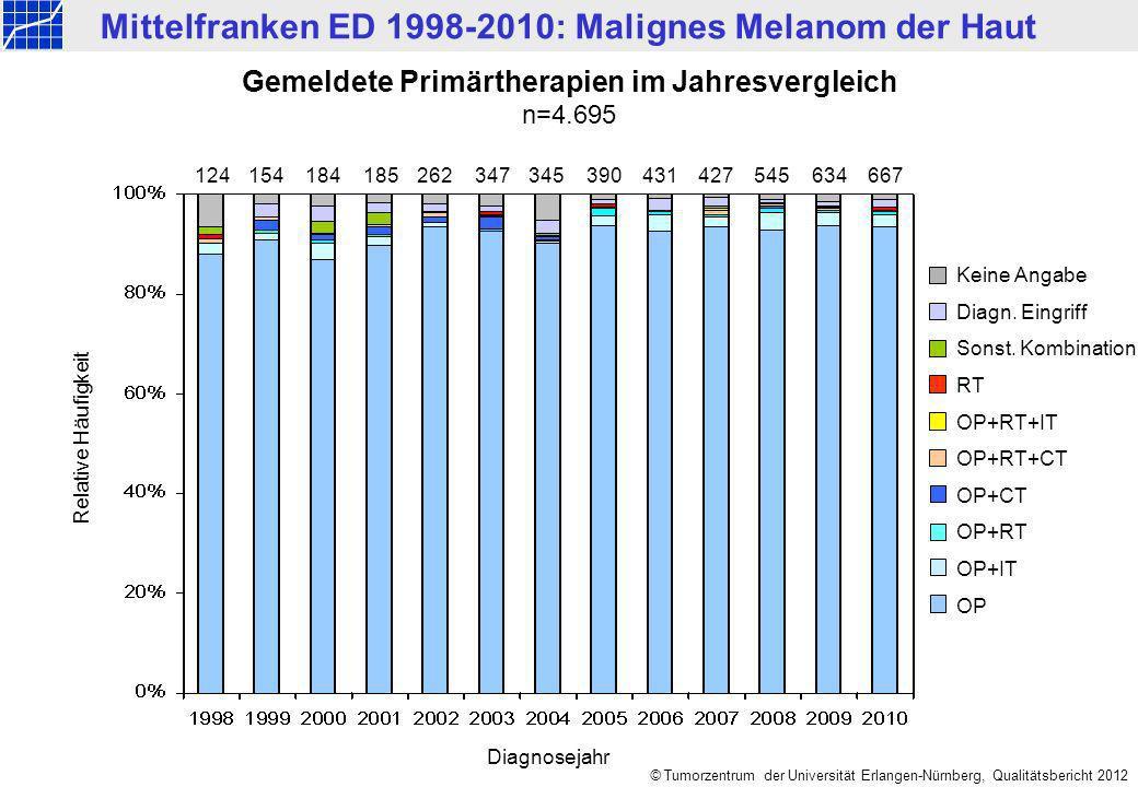 Mittelfranken ED 1998-2010: Malignes Melanom der Haut © Tumorzentrum der Universität Erlangen-Nürnberg, Qualitätsbericht 2012 Gemeldete Primärtherapien im Jahresvergleich n=4.695 124154184185347390431427634 667262345545 Keine Angabe Diagn.
