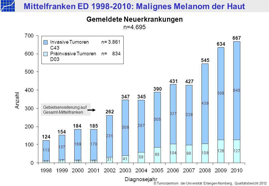 Mittelfranken ED 1998-2010: Malignes Melanom der Haut © Tumorzentrum der Universität Erlangen-Nürnberg, Qualitätsbericht 2012 Altersverteilung nach Geschlecht n=4.695 Männer: n=2.392, Median = 65 Jahre, Mittelwert = 61,9 Jahre Frauen: n=2.303, Median = 60 Jahre,Mittelwert = 58,9 Jahre Anzahl
