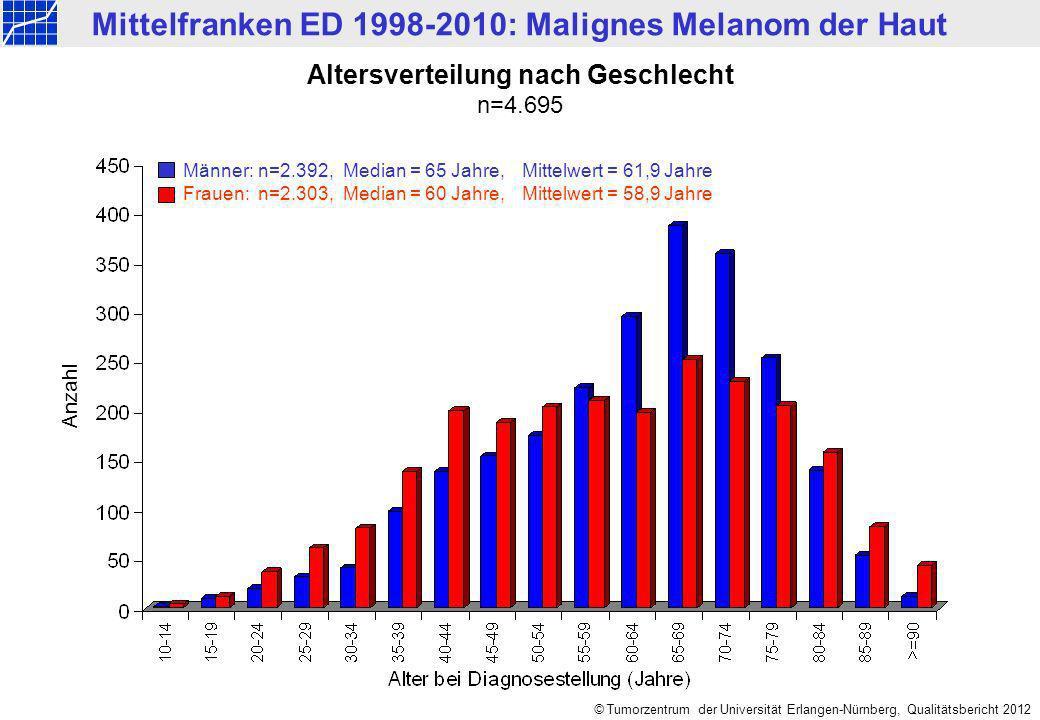 Mittelfranken ED 1998-2010: Malignes Melanom der Haut © Tumorzentrum der Universität Erlangen-Nürnberg, Qualitätsbericht 2012 Altersverteilung nach Ge