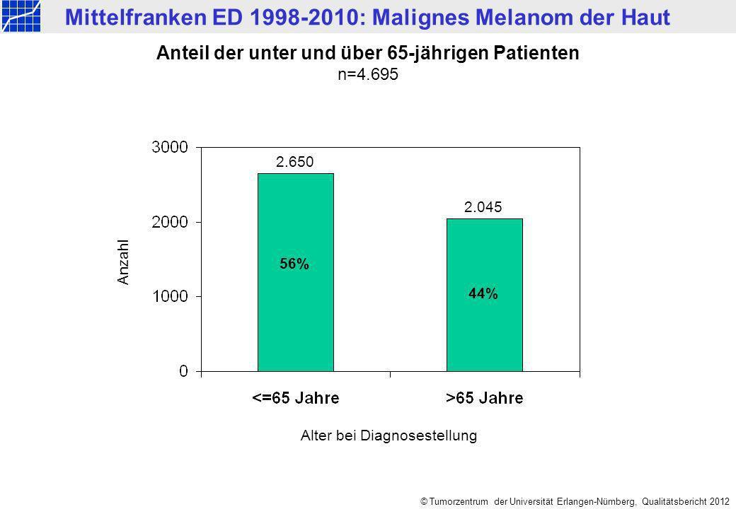 Mittelfranken ED 1998-2010: Malignes Melanom der Haut © Tumorzentrum der Universität Erlangen-Nürnberg, Qualitätsbericht 2012 Anzahl Anteil der unter und über 65-jährigen Patienten n=4.695 Alter bei Diagnosestellung 56% 44% 2.650 2.045