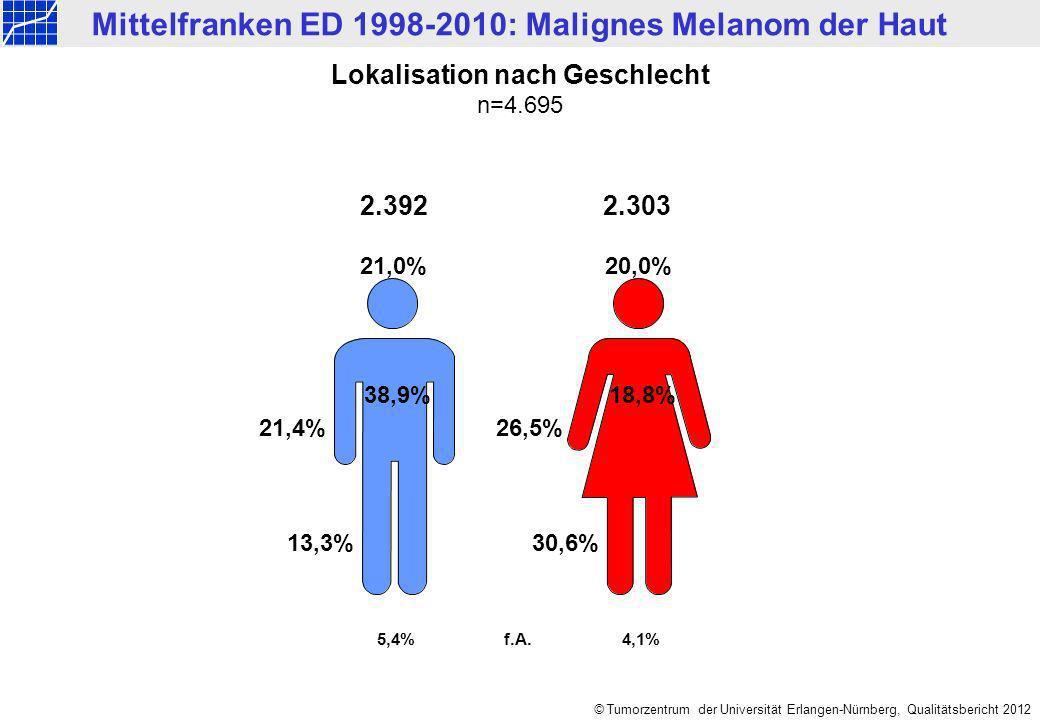Mittelfranken ED 1998-2010: Malignes Melanom der Haut © Tumorzentrum der Universität Erlangen-Nürnberg, Qualitätsbericht 2012 f.A. 2.392 21,0%20,0% 18
