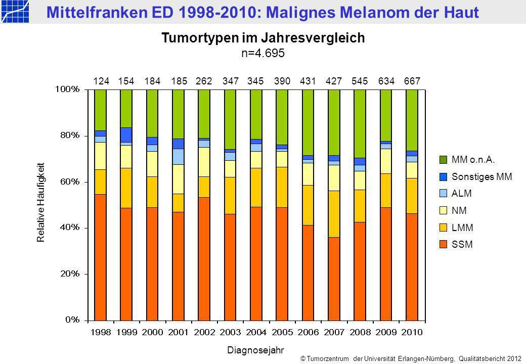 Mittelfranken ED 1998-2010: Malignes Melanom der Haut © Tumorzentrum der Universität Erlangen-Nürnberg, Qualitätsbericht 2012 Tumortypen im Jahresvergleich n=4.695 124154184185347390431427634 667262345545 MM o.n.A.