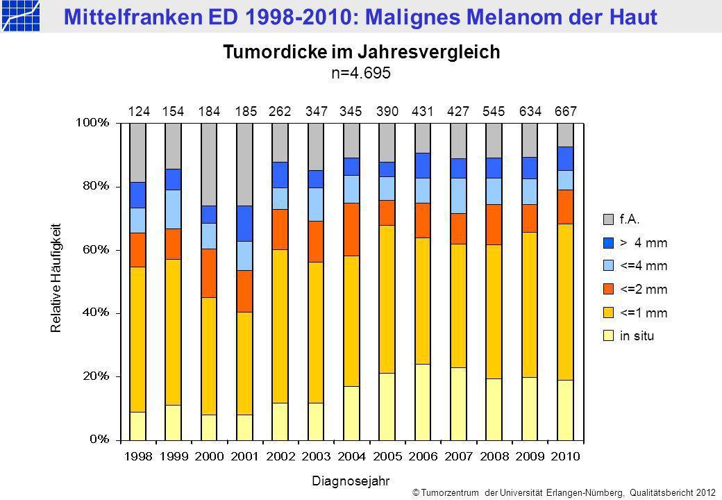 Mittelfranken ED 1998-2010: Malignes Melanom der Haut © Tumorzentrum der Universität Erlangen-Nürnberg, Qualitätsbericht 2012 Primäre AJCC-Stadien im Jahresvergleich n=4.695 124154184185347390431427634 667262345545 Relative Häufigkeit Diagnosejahr f.A.