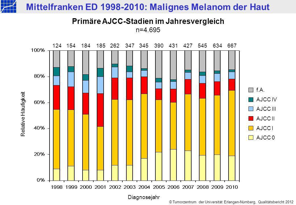 Mittelfranken ED 1998-2010: Malignes Melanom der Haut © Tumorzentrum der Universität Erlangen-Nürnberg, Qualitätsbericht 2012 Primäre AJCC-Stadien im