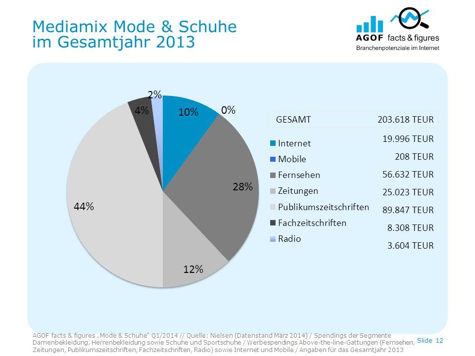 Mediamix Mode & Schuhe im Gesamtjahr 2013 AGOF facts & figures Mode & Schuhe Q1/2014 // Quelle: Nielsen (Datenstand März 2014) / Spendings der Segment