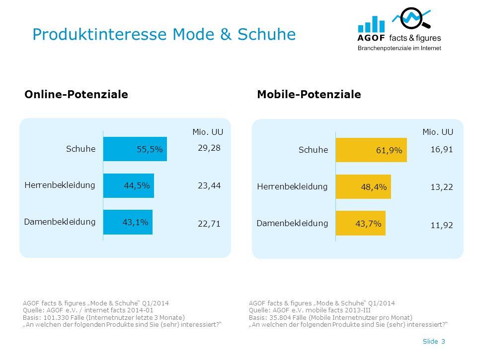 Produktinteresse Mode & Schuhe Slide 3 Online-PotenzialeMobile-Potenziale AGOF facts & figures Mode & Schuhe Q1/2014 Quelle: AGOF e.V. / internet fact