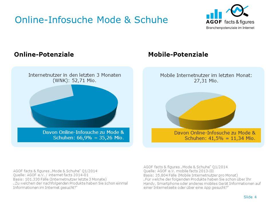 Online-Infosuche Mode & Schuhe Slide 4 Internetnutzer in den letzten 3 Monaten (WNK): 52,71 Mio. Davon Online-Infosuche zu Mode & Schuhen: 41,5% = 11,