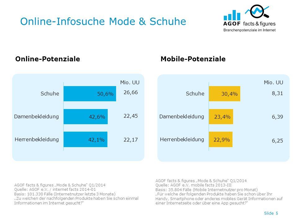 Online-Infosuche Mode & Schuhe Slide 5 Online-PotenzialeMobile-Potenziale AGOF facts & figures Mode & Schuhe Q1/2014 Quelle: AGOF e.V. / internet fact