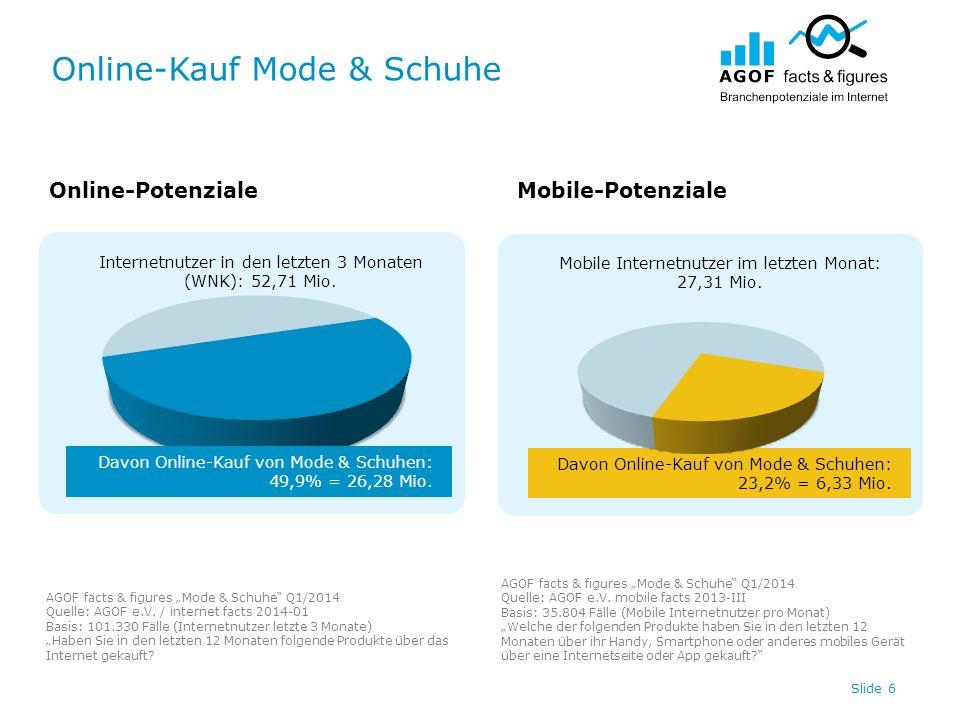 Online-Kauf Mode & Schuhe Slide 6 Internetnutzer in den letzten 3 Monaten (WNK): 52,71 Mio. Davon Online-Kauf von Mode & Schuhen: 23,2% = 6,33 Mio. Mo