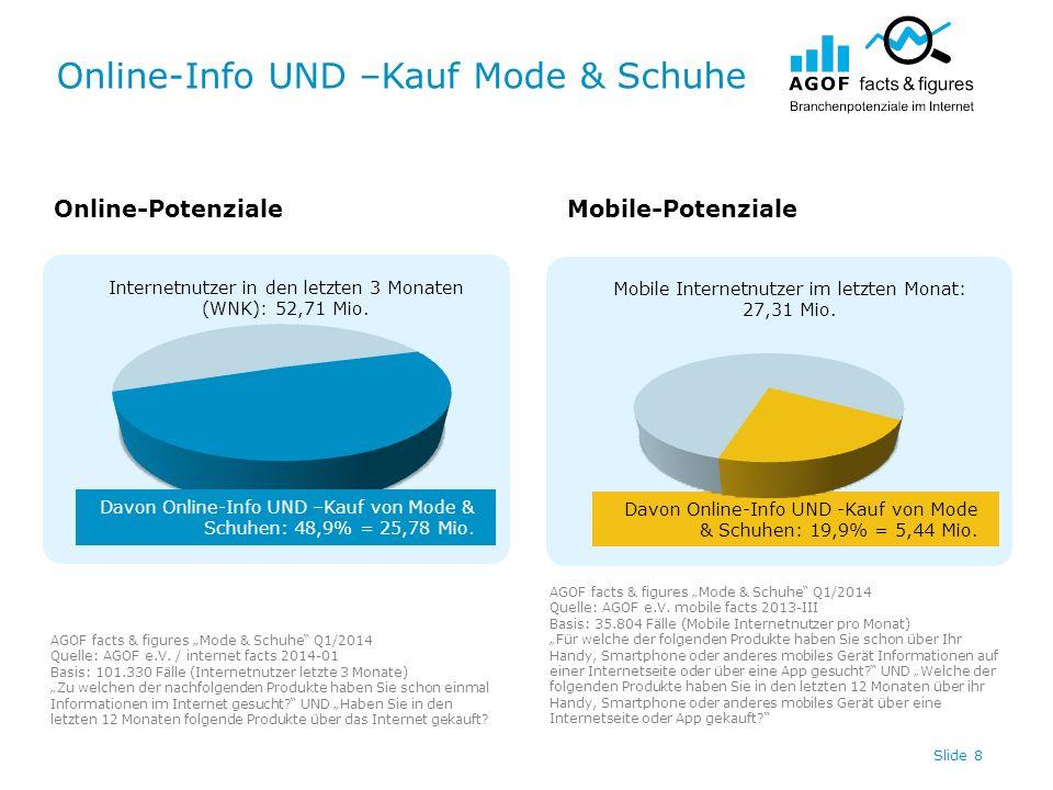 Online-Info UND –Kauf Mode & Schuhe Slide 8 Internetnutzer in den letzten 3 Monaten (WNK): 52,71 Mio. Davon Online-Info UND -Kauf von Mode & Schuhen:
